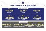 Situasi COVID-19 Indonesia, Kasus Baru: 6.971, Sembuh: 6.331