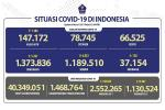 Situasi COVID-19 Indonesia, Kasus Baru: 5.767, Sembuh: 6.823