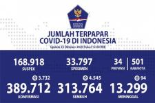 COVID-19 Indonesia: Sembuh 4.545, Kasus Baru 3.732