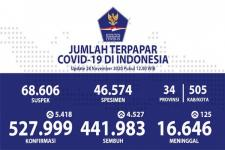 Situasi COVID-19 Indonesia, Kasus Baru: 5.418, Sembuh: 4.527