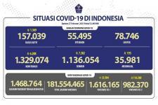 Situasi COVID-19 Indonesia, Kasus Baru: 6.208, Sembuh:7.382