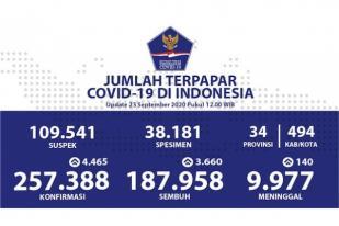 COVID-19 Indonesia: Kasus Baru Bertambah 4.465 Orang