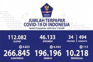 COVID-19 di Indonesia, Kasus Baru: 4.823, Sembuh: 4.343
