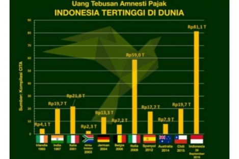 Keberhasilan Tax Amnesty RI Kalahkan Jerman dan Italia
