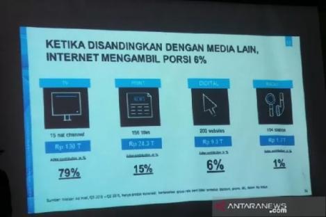 Pemilik Merek Belanja Iklan di Media Digital, Apa Untungnya?