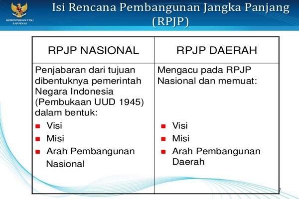 Satu Harapan Perencanaan Pembangunan Di Indonesia Dari Masa Ke Masa