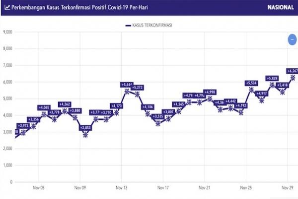 Indonesia Mencatat Kasus Baru Harian COVID-19 Tertinggi: 6.276
